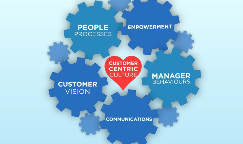 DESIGNING AND DEVELOPING CUSTOMER CENTRIC CULTURES